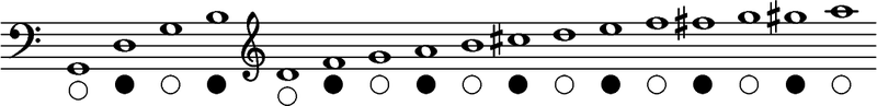 Obertonflöte Tonleiter