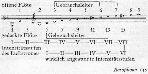 Tonleiter der Obertonflöte